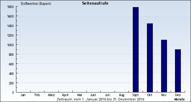 Seitenaufrufe 2016 - Softwerker.Bayern